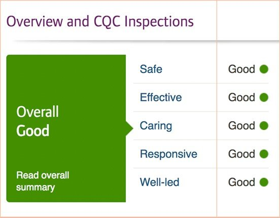 "The Care Collection receives a ""Good"" rating in CQC Home Care Inspection"